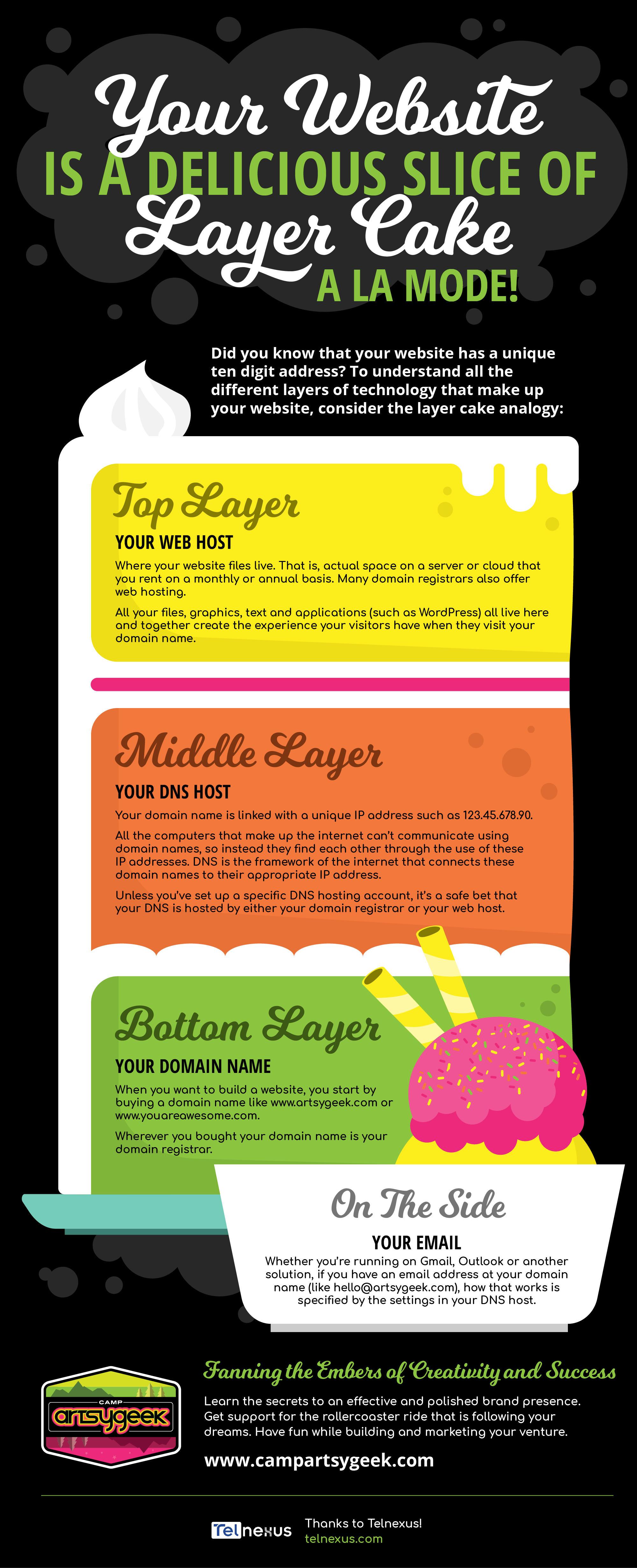 Layer Cake Infographic