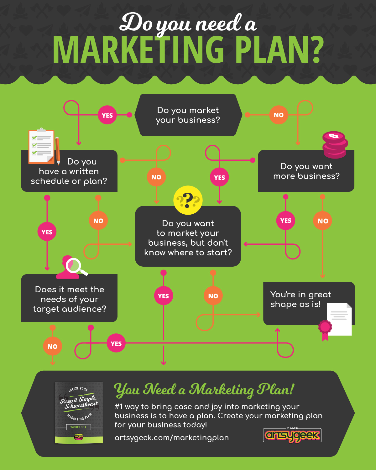Do You Need a Marketing Plan? infographic