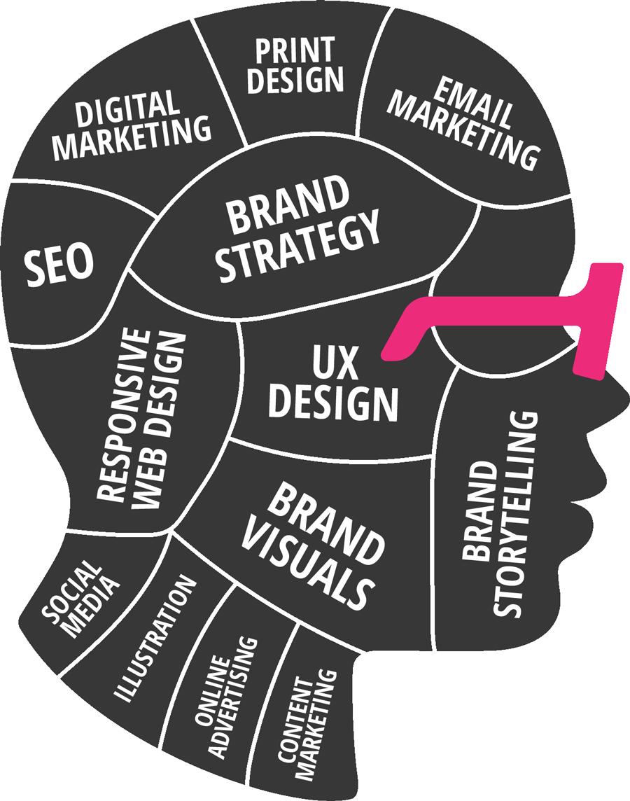 Marketing Services Phrenology Head