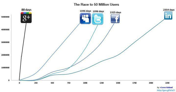 The Race to Fifty Million Users