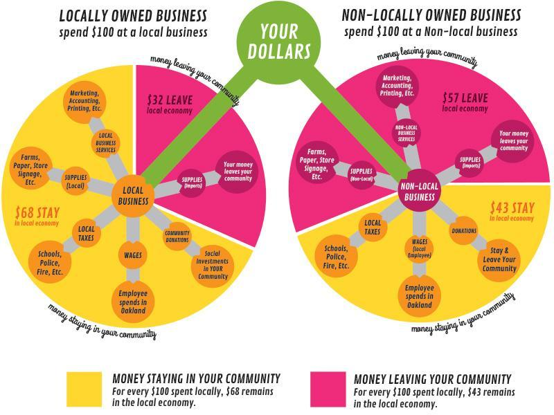 benefits of buying and supporting local and independent businesses
